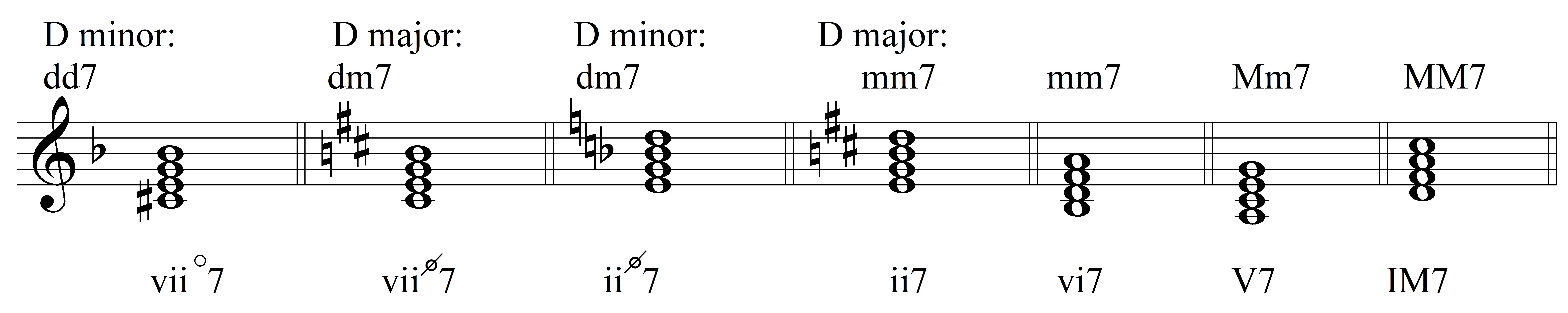 Integrated Aural Skills   Ear Training   How Seventh Chords Work
